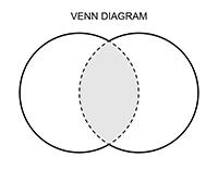 Venn Diagram Template for Kids