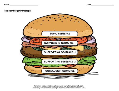 essay structure burger How to write a three paragraph essay for elementary ages using the hamburger method.