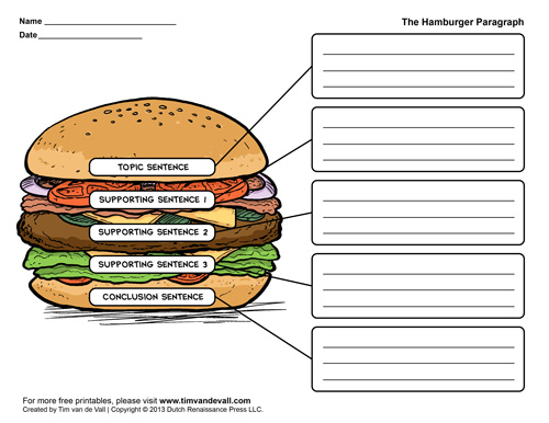 Printable Hamburger Paragraph Template