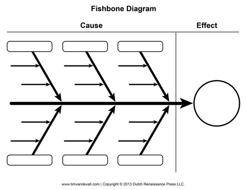 Worksheets Diagram That Is Blank blank fishbone diagram template and cause effect graphic organizer diagram