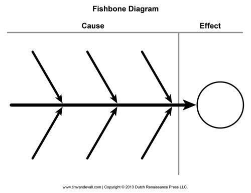 picture about Cause and Effect Graphic Organizer Printable called Blank Fishbone Diagram Template and Trigger and Impression Image