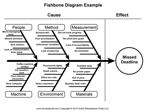 dr kaoru ishikawa essay example The cause & effect, or fishbone diagram, was first used by dr kaoru ishikawa of  the university of  there is another interesting paper on differential technique.