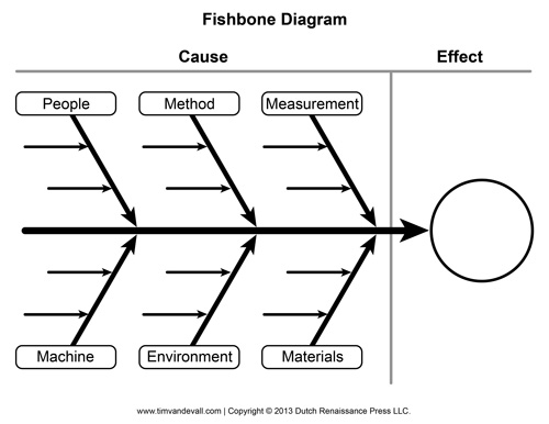 blank fishbone diagram template and cause and effect graphic organizer : ishikawa diagram template - findchart.co