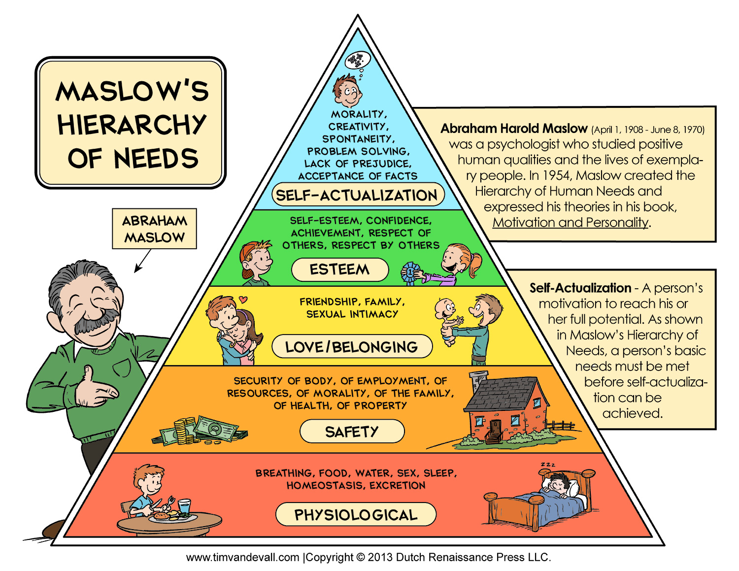 malsows hierarchy of needs The hierarchy of needs is a theory of abraham maslow the explains the levels of  an individual's needs.