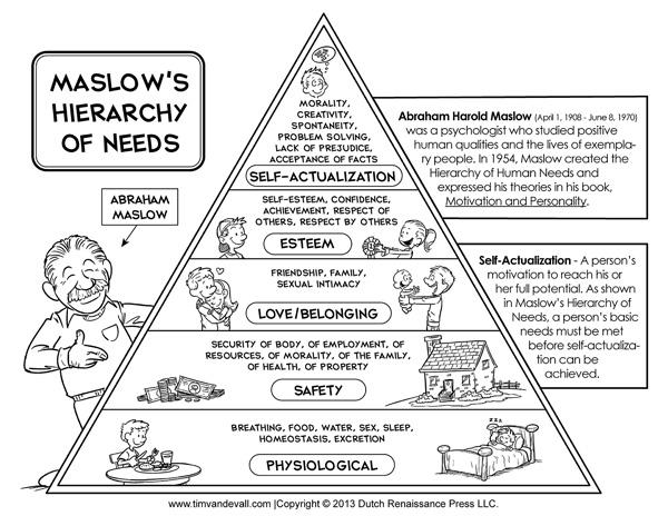 Maslow's Pyramid Chart