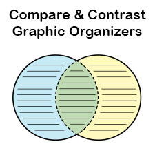 compare and contrast graphic organizer template - plot diagram graphic organizers printable graphic