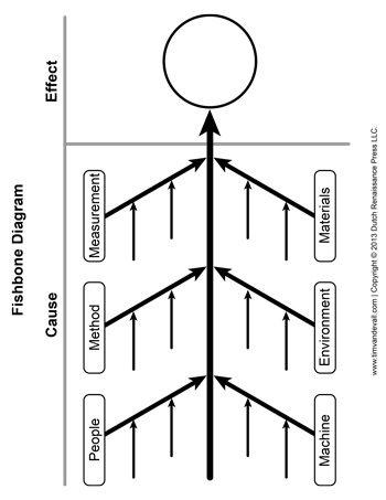 Ishikawa Diagram Template 350 Tims Printables