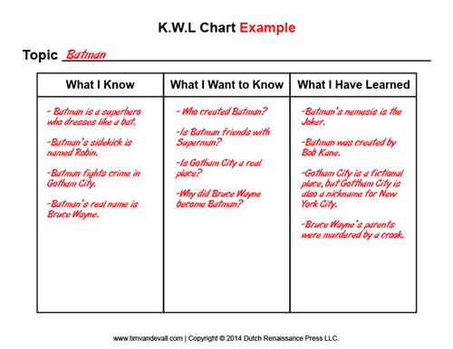 Worksheets What Is Kwl Chart? blank kwl chart template printable graphic organizer pdfs example