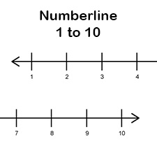 Versatile image with regard to printable number line 1 10