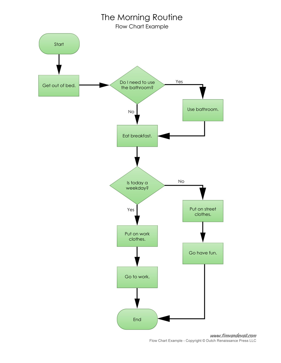 Logic flow chart example