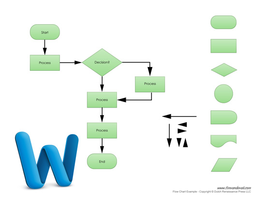 flow charts templates for word - free flow chart maker for business process management