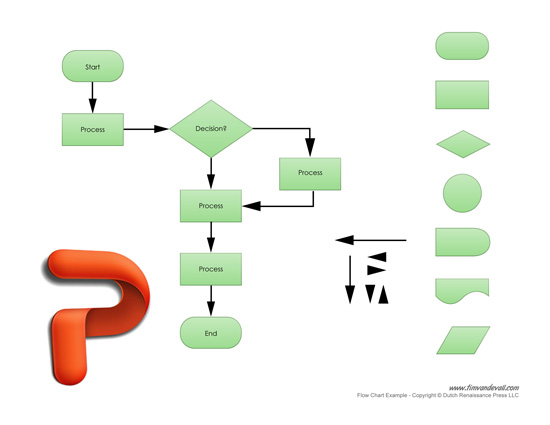 Free Flow Chart Maker for Business Process Management Word Template – Process Flow in Word