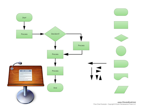 Free Flow Chart Maker for Business Process Management Word Template – Free Flow Chart Template