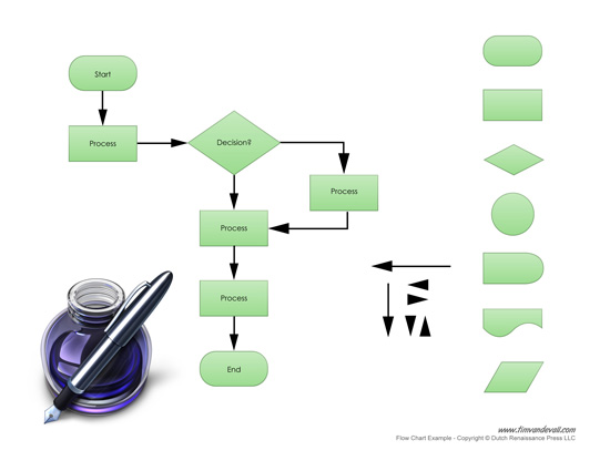 Free Flow Chart Maker for Business Process Management Word Template – Flowchart Templates Word