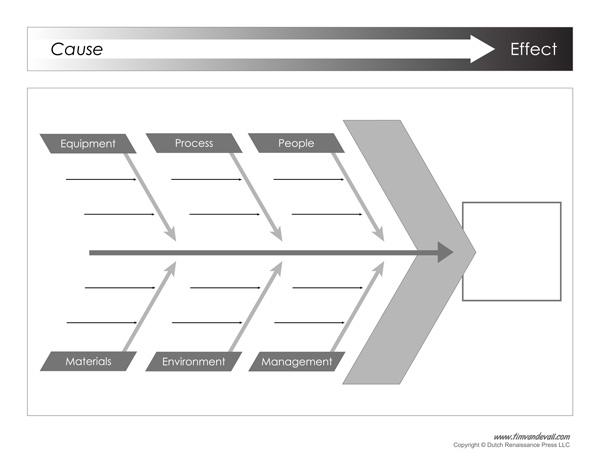 Ishikawa diagram template ishikawa diagram example printable pdf ishikawa diagram ccuart Image collections