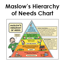 Printable maslows hierarchy of needs chart maslows pyramid diagram ccuart Images