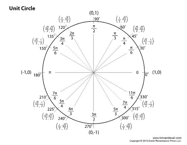 Blank Unit Circle Chart Printable | Fill in the Unit Circle Worksheet