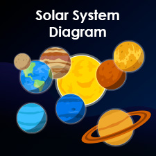 Solar system scale diagram solar system scale diagram solar system diagram learn the planets in our solar system ccuart Choice Image