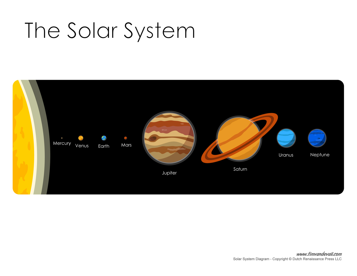 Solar system diagram learn the planets in our solar system solar system diagram ccuart Gallery