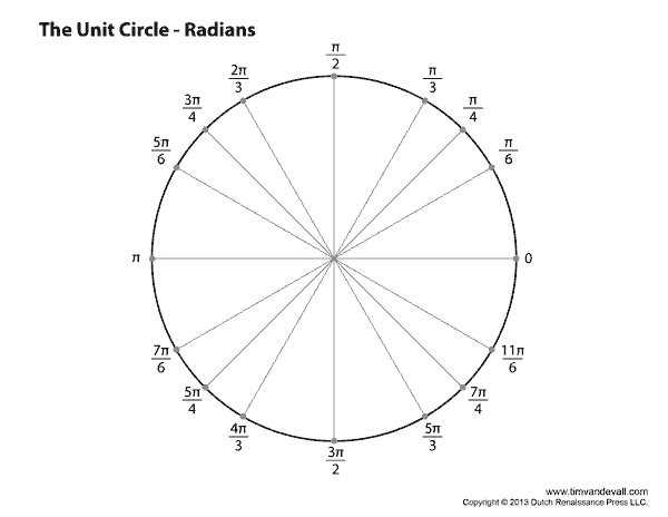 Blank Unit Circle Chart Printable – Unit Circle Worksheet