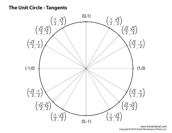 tangents
