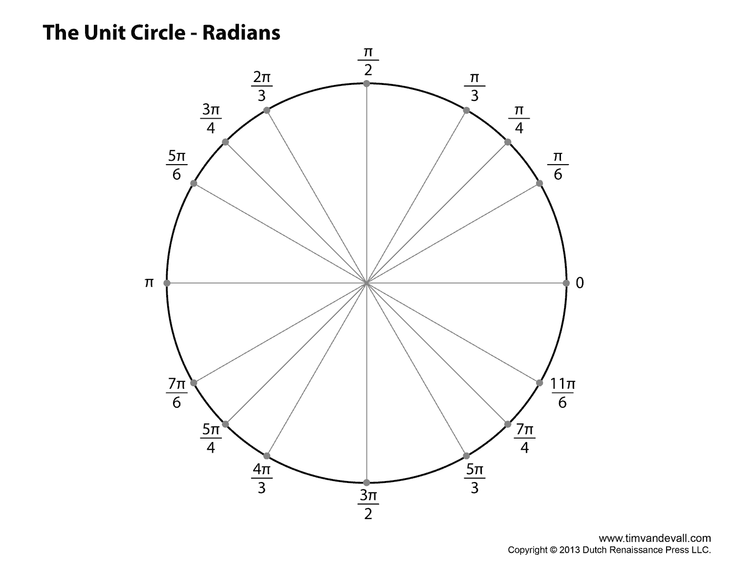 the gallery for unit circle radians chart. Black Bedroom Furniture Sets. Home Design Ideas